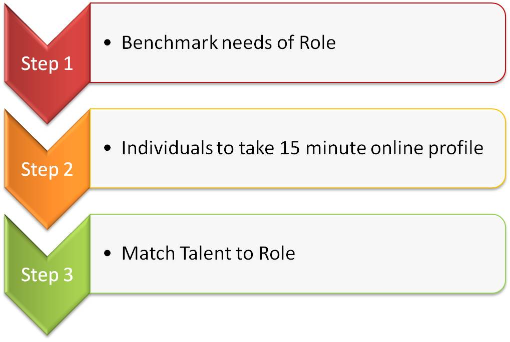 3-steps-talent-benchmarking