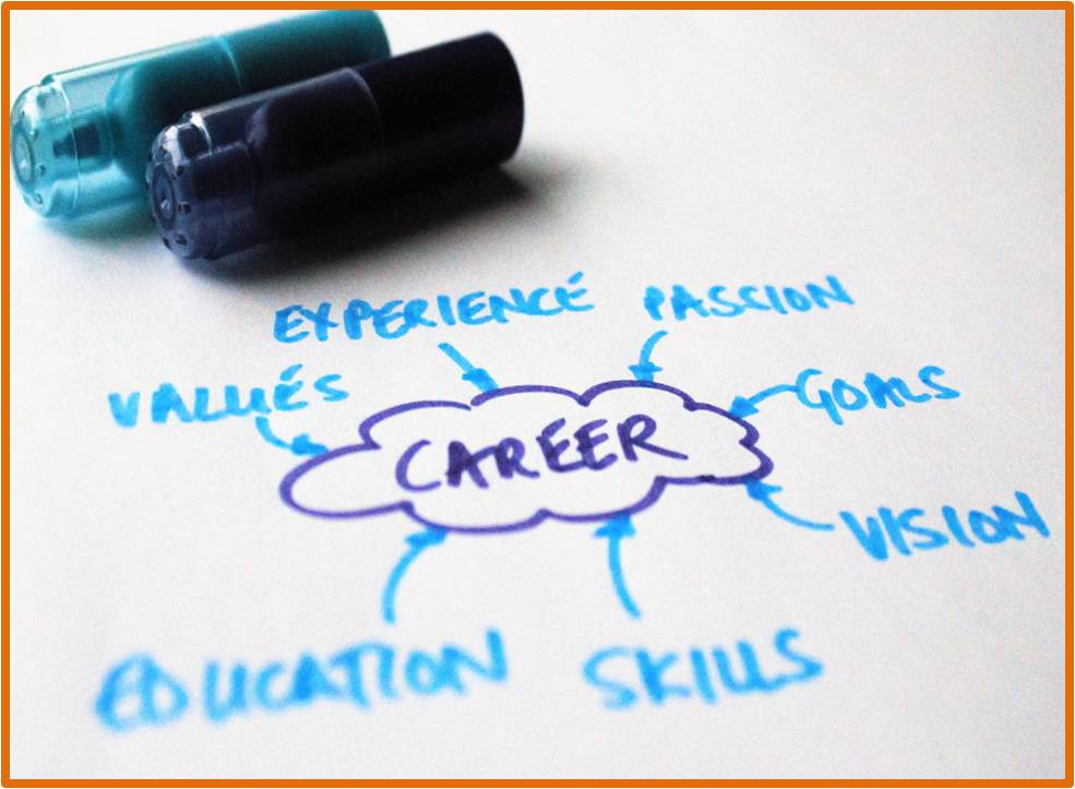 career-mindmap-orange