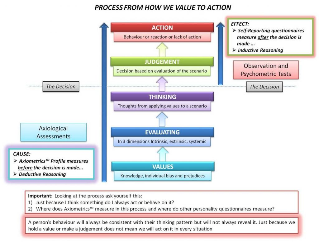 value-to-action