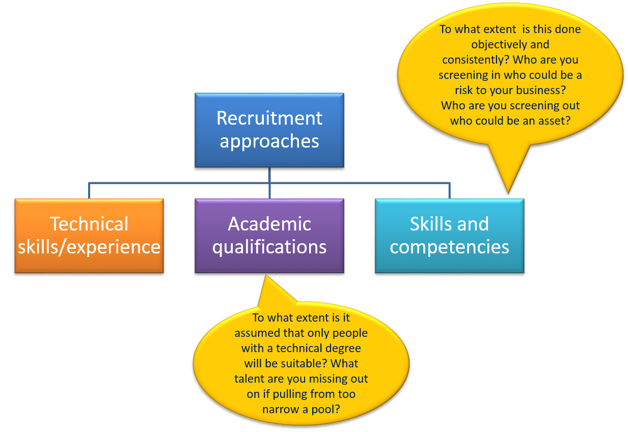 Recruitment On Boarding And Talent Development Catapult Solutions Diagram Of A